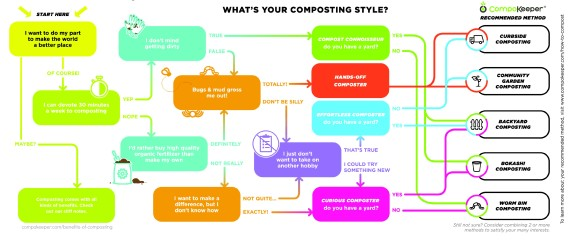 CompoKeeper Composting Style Quiz